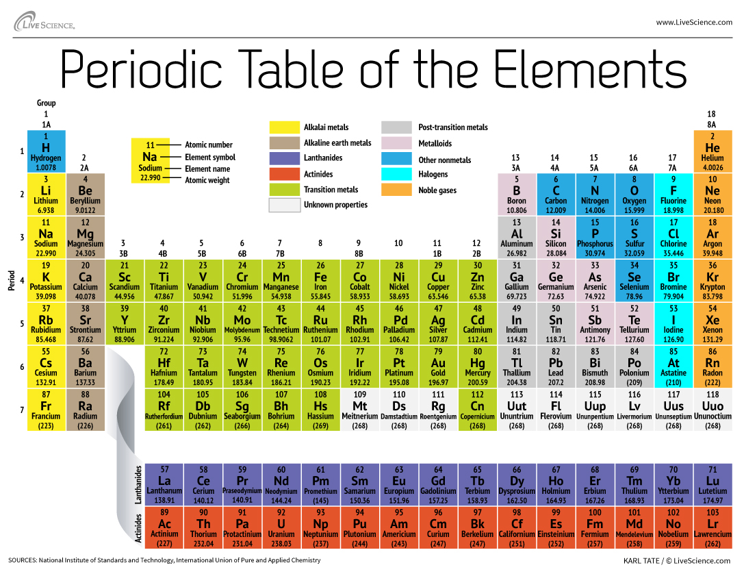 2016 Periodic Table of Elements
